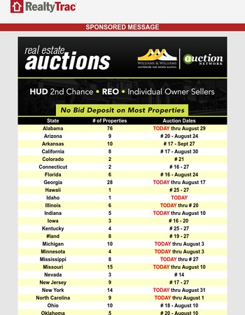 Nationwide Real Estate Auctions - Many End Today!
