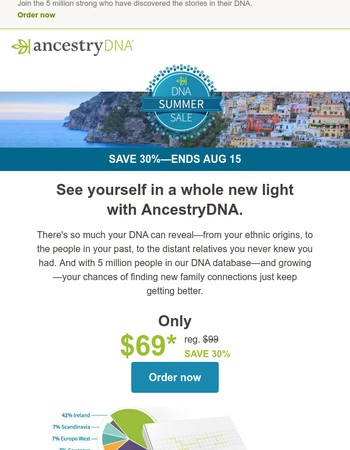 Mary, so you're aware, you can save 30% on AncestryDNA—but not for long